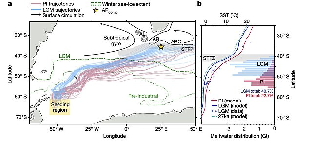 The team found that icebergs from Antarctica remain gradually insoluble northward during certain changes in Earth's orbit from the sun - reducing solar energy coming to the surface.